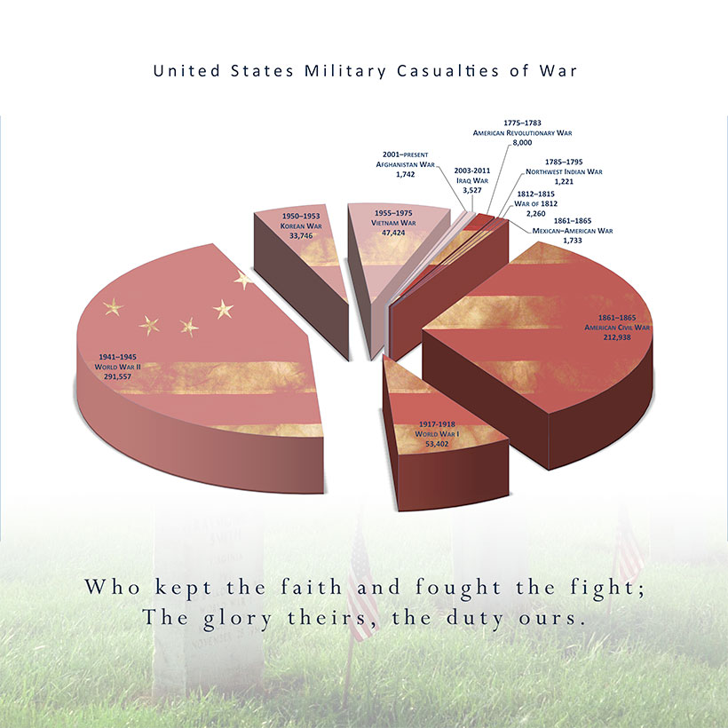 US Combat Deaths Infographic